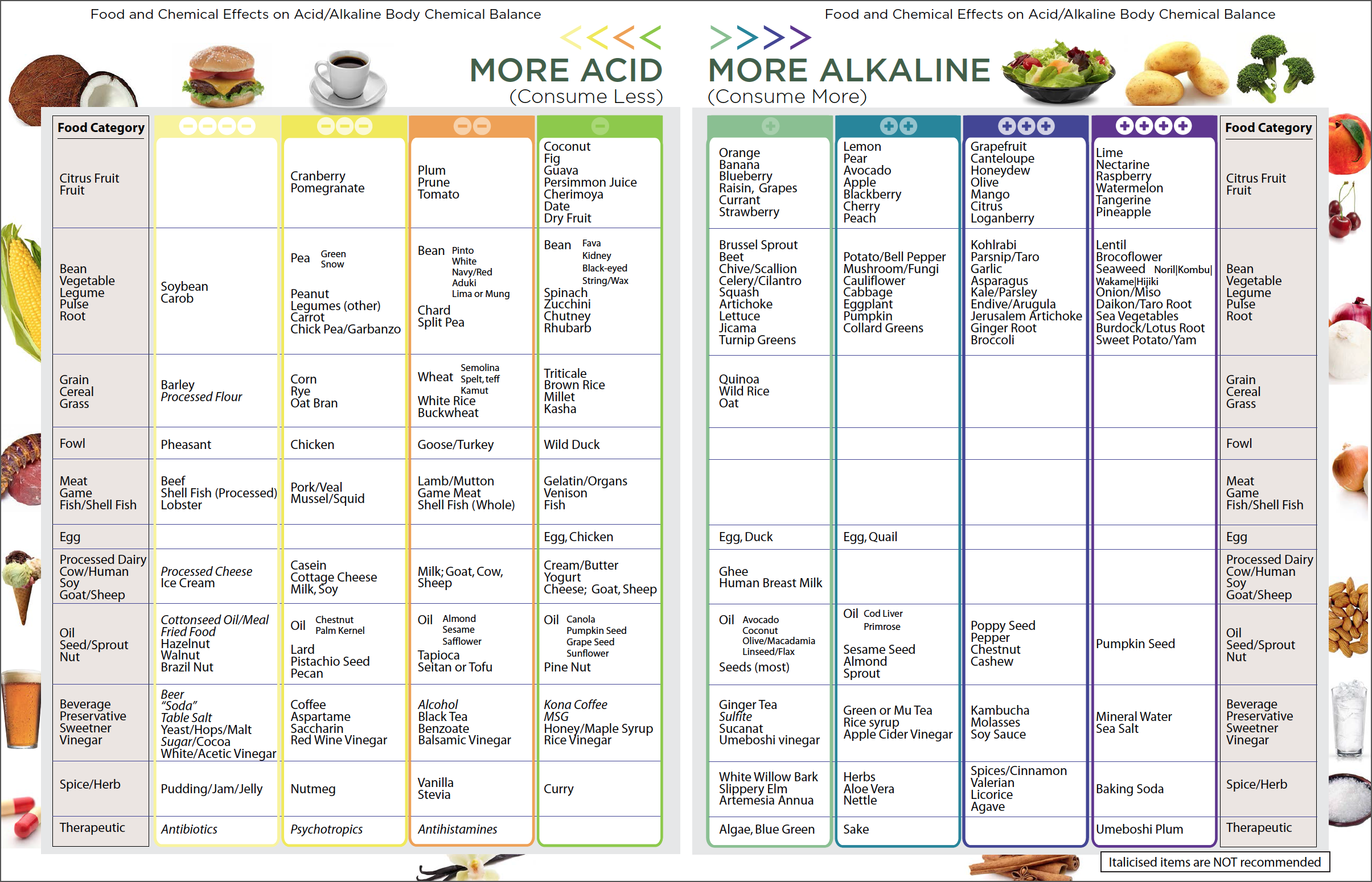 Natural Home Cures Pure Alkaline Water Drops Acid/Alkaline Food Chart
